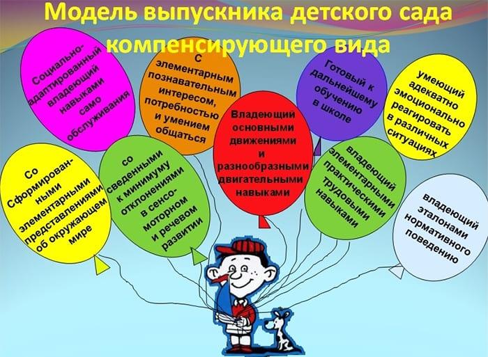 Модель выпускника детского сада компенсирующего вида