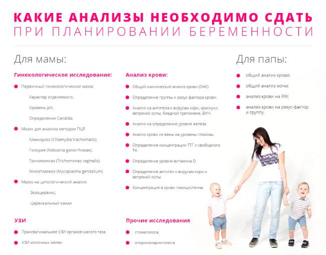 Анализы для будущих мам и пап