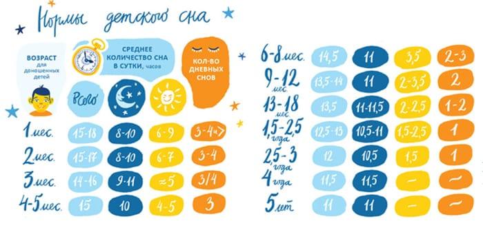 Нормы детского сна
