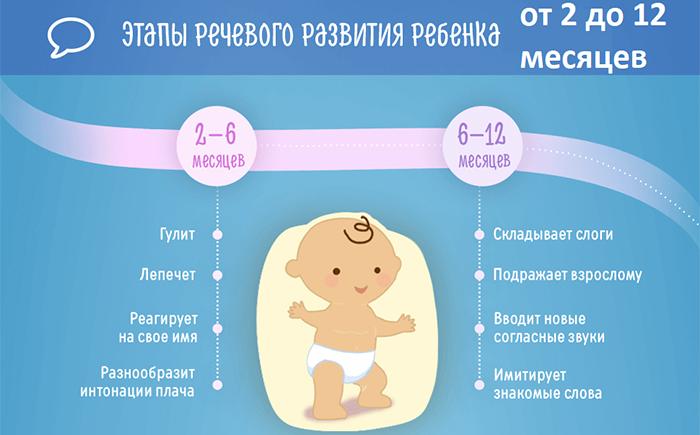 Норма для детей до года