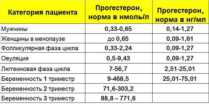 Нормальные показатели уровня гормона в организме мужчин и женщин