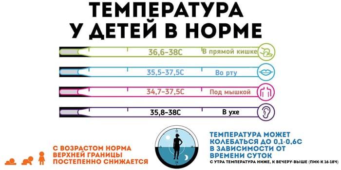 Нормы температуры у детей