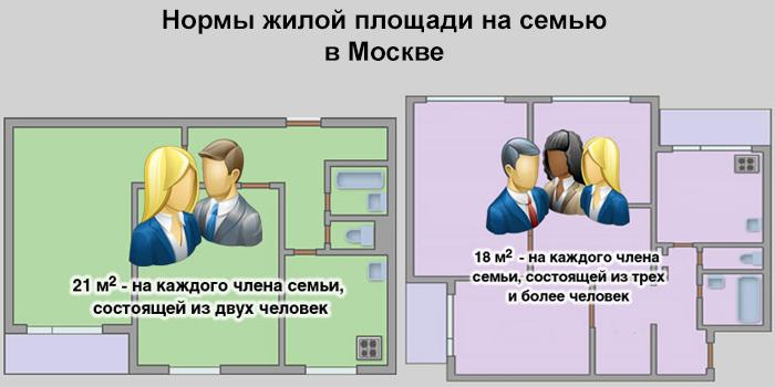 Нормы жилой площади на семью в Москве