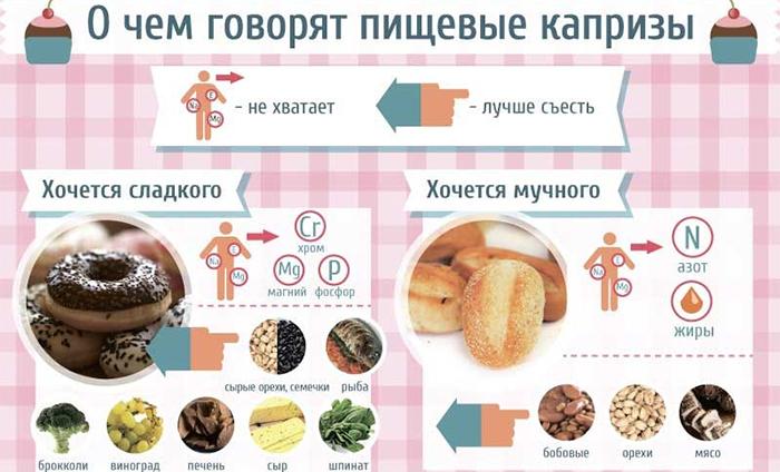 О чем говорят пищевые капризы