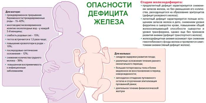 Опасности железодефицитной анемии