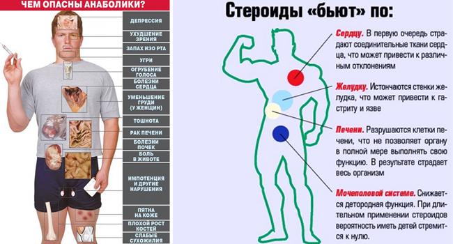 Последствия приема стероидных анаболиков
