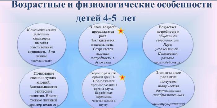 Особенности детей 4-5 лет