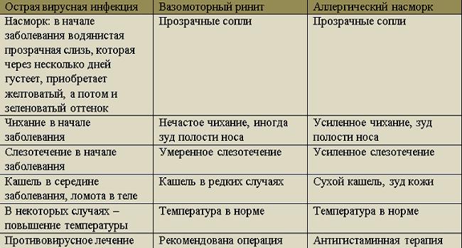 ОРВИ, вазомоторная и аллергическая форма