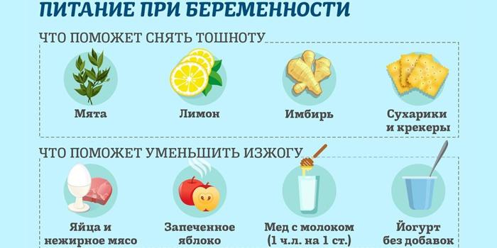 Питание от тошноты и изжоги при беременности