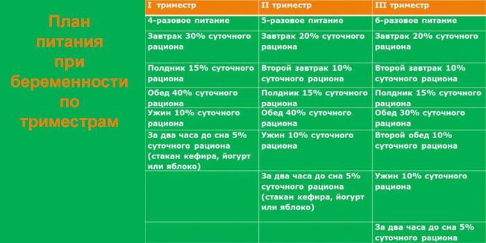 План питания по триместрам