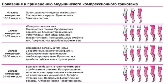 Показания к применению компрессионного трикотажа