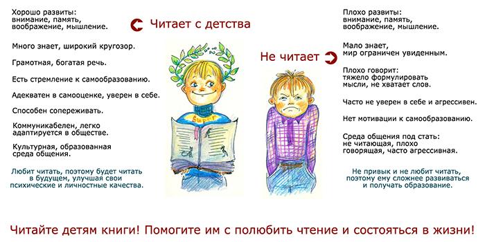 Польза чтения книг детям