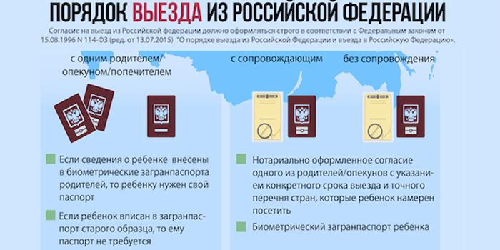 Порядок выезда из Российской Федерации