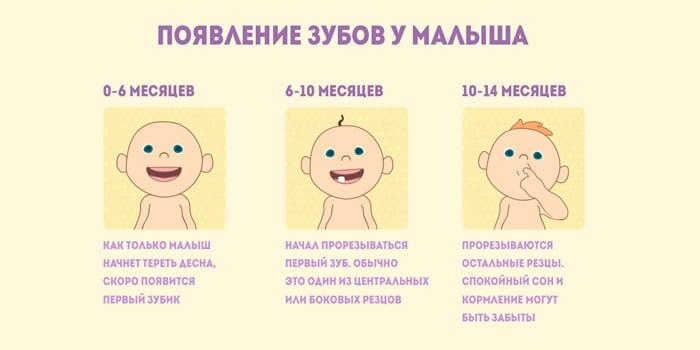 Появление зубов у малыша
