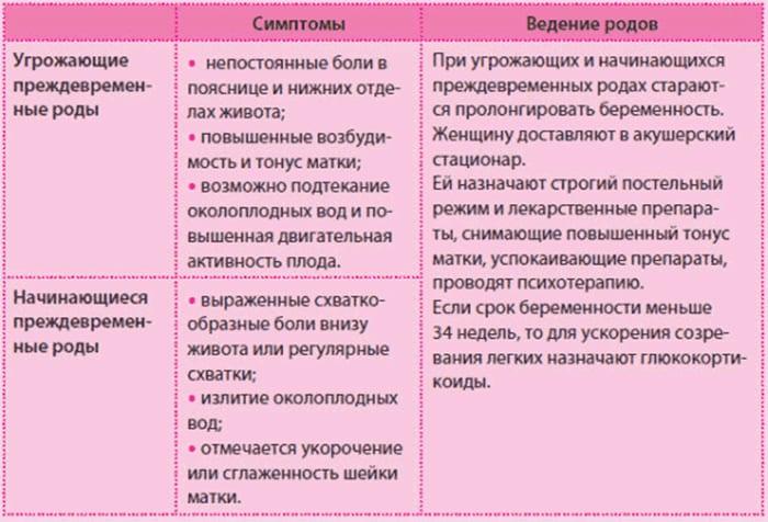 Предвестники родов у первородящих и повторнородящих женщин