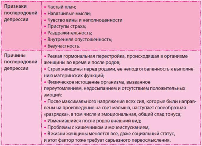 Причины и признаки