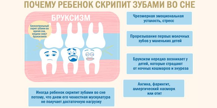 Причины зубного скрежета во сне у детей