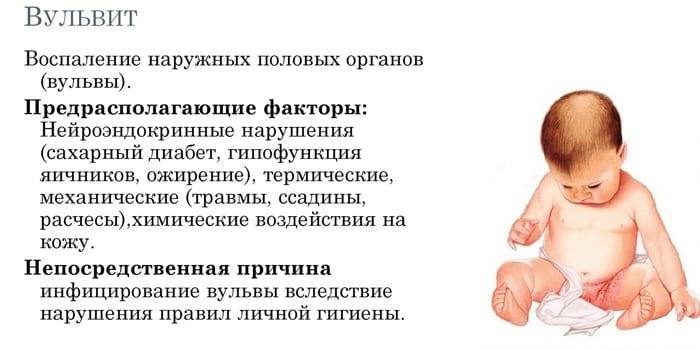 Факторы риска для вульвита