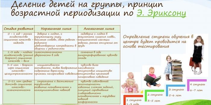 Прицип возрастной периодизации дошкольников