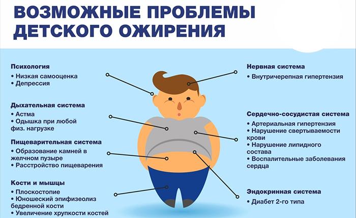 Проблемы детского ожирения