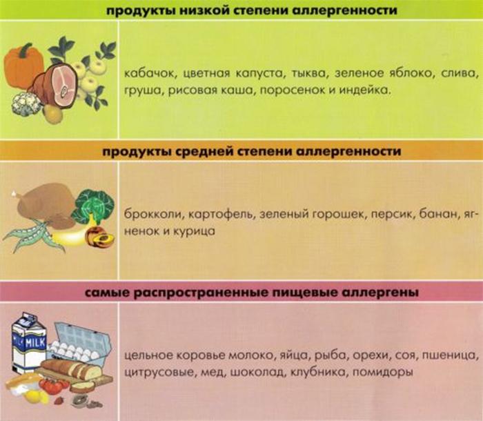 Продукты по степени аллергенности