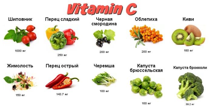Содержащие витамин С продукты
