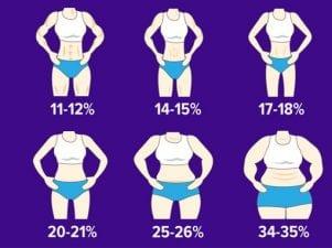 10 способов измерить процент жира на теле