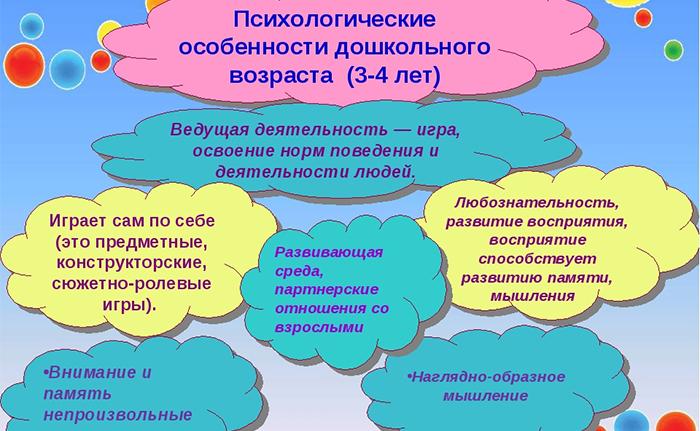 Психологические особенности дошкольного возраста