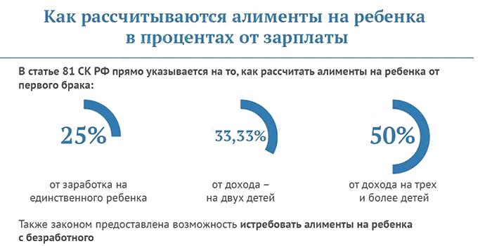 Размер алиментов в процентах от зарплаты
