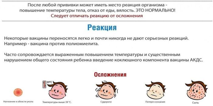 Реакция на прививку
