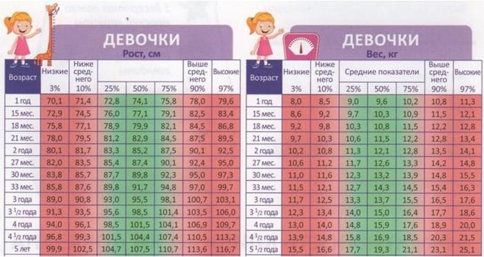 Рост и вес девочек от года до пяти лет