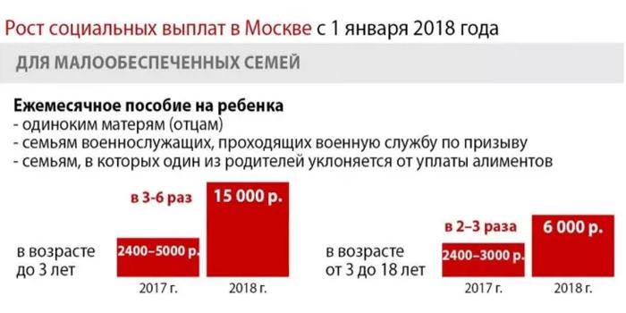 Рост социальных выплат для малоимущих в Москве