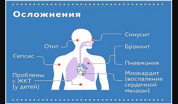 Последствия перенесенной детьми коронавирусной инфекции
