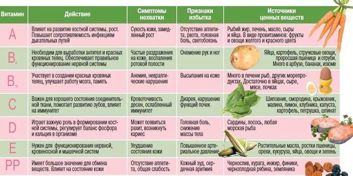 Симптомы недостатка и дефицита витаминов