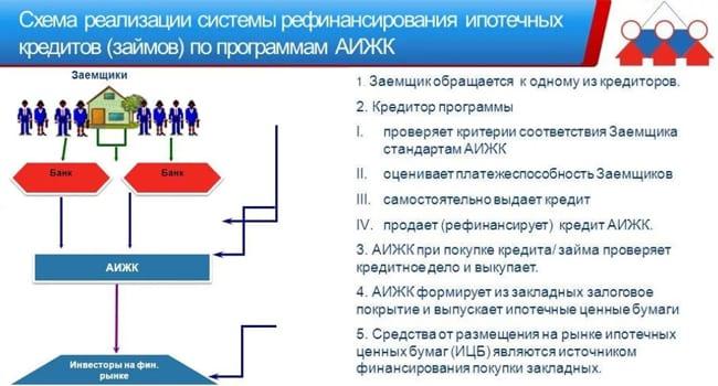 Системы рефинансирования по программам АИЖК