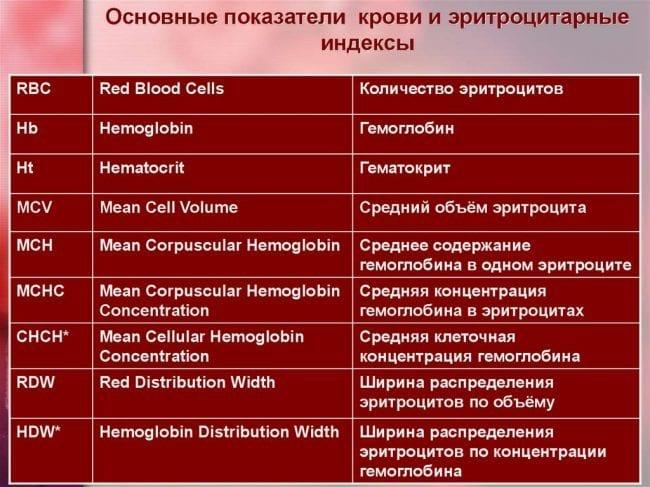 Расшифровка показателей крови при анализе