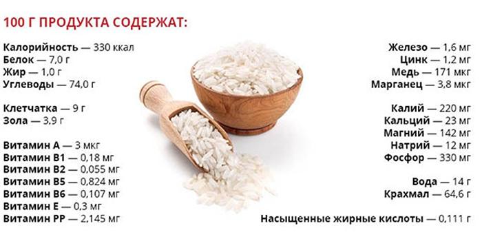 Состав риса