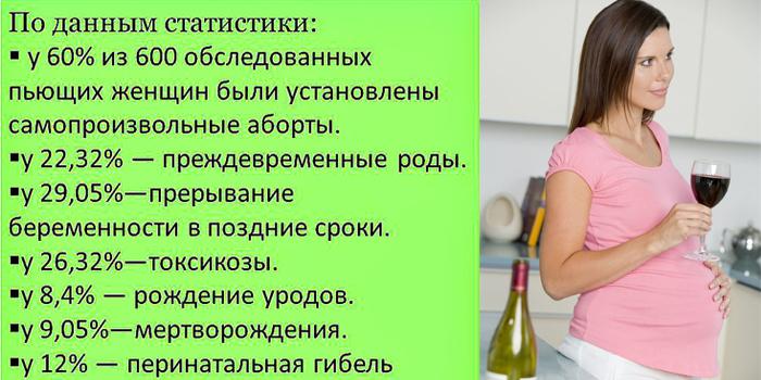 Последствия употребления алкоголя при беременности в цифрах