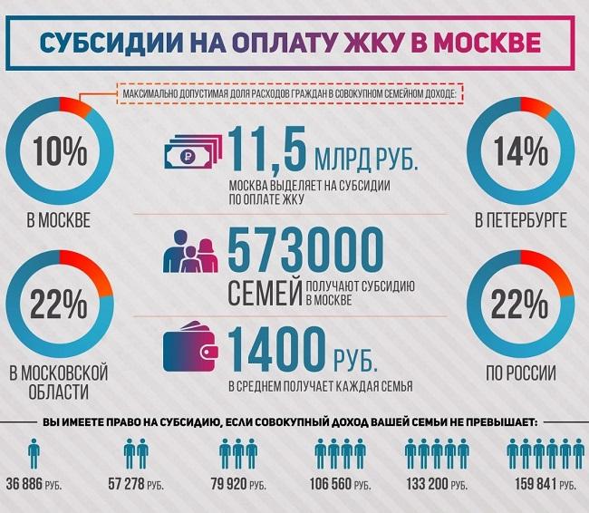 Субсидии на оплату ЖКУ в Москве