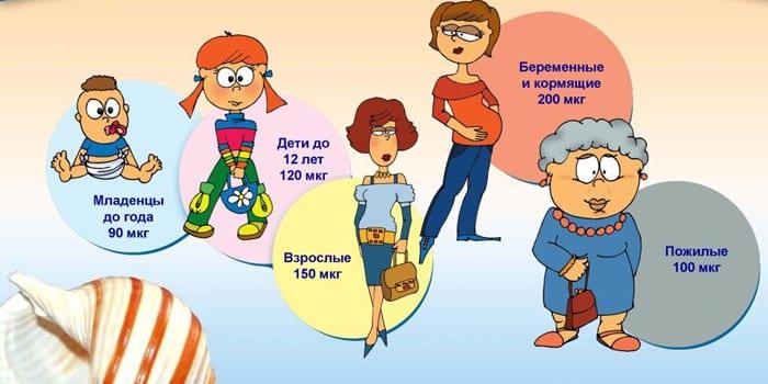 Суточная норма йода для разных возрастов
