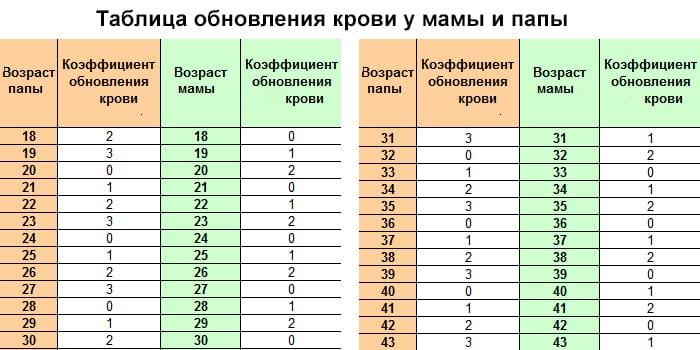 Таблица обновления крови у мамы и папы