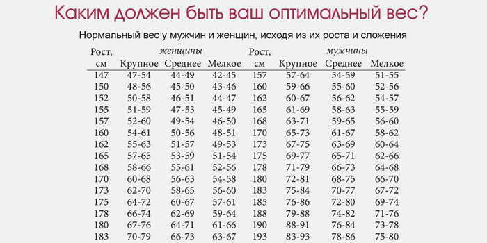 Таблица оптимального веса