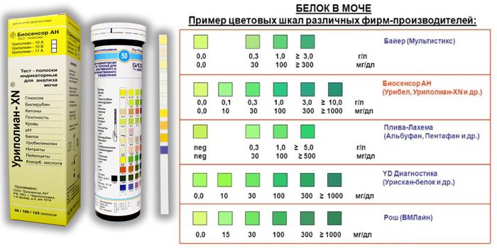 Пример цветовых шкал тест-полосок разных производителей