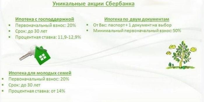 Уникальные акции Сбербанка по ипотеке