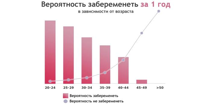 Вероятность беременности, в зависимости от возраста женщины