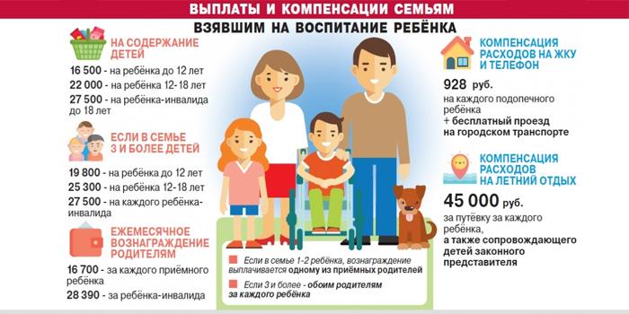 Выплаты семьям взявшим детей на воспитание