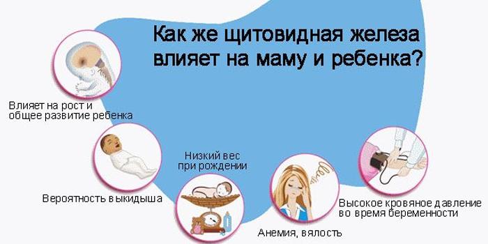 Влияние отклонений в щитовидной железе на маму и ребенка