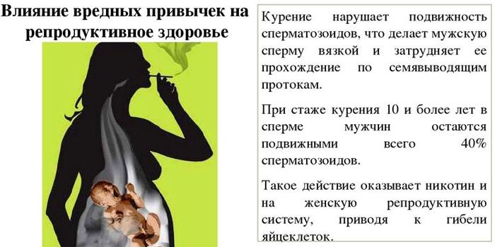 Влияние вредных привычек на репродуктивное здоровье