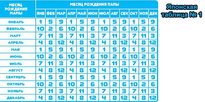 Японская таблица № 1